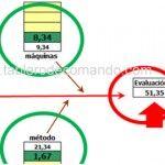 Diagrama de Ishikawa basado en el Método Científico - http://www.tablero-decomando.com/blog/?p=10317