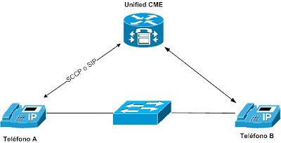 Monitoreo de Red y Computación: Curso CiscoVoice Unified Communications Administra...