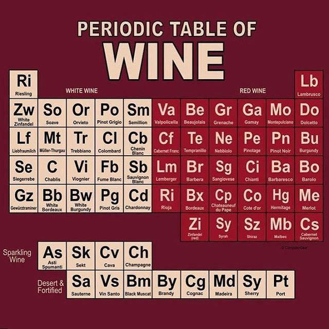いいね!62件、コメント8件 ― Bond with Jamesさん(@bondwithjames)のInstagramアカウント: 「So much joy to choose from! #periodictable #wine 」