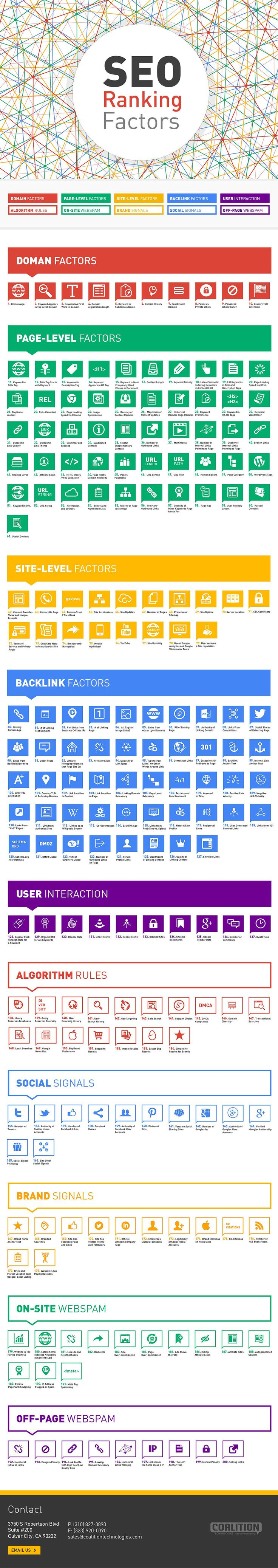 [INFOGRAPHIC] SEO Ranking Factors: Domain; Page; Site; Backlink; Interaction; Social; Algorithm; Brand; On-site; Off-site; Details>