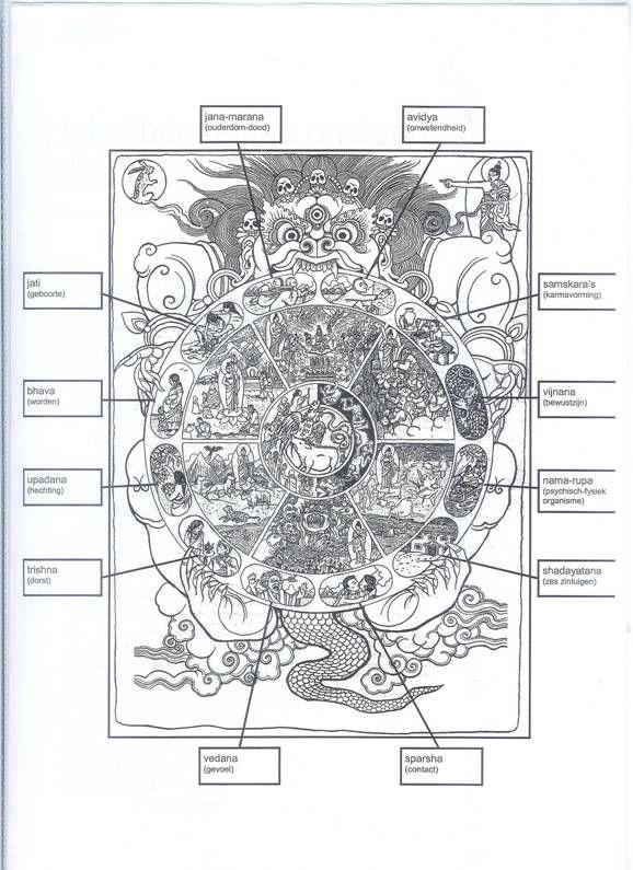 Tibetaans Boeddhisme - Body Mind Spirit