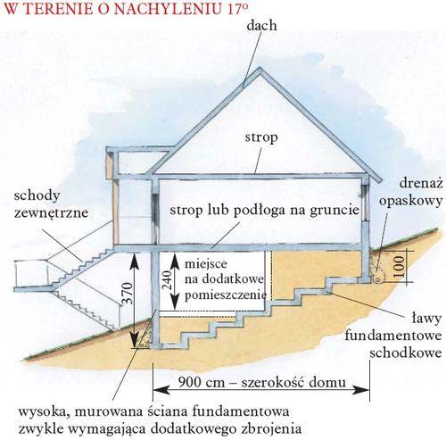 Wpływ nachylenia terenu na wygląd i konstrukcję budynku