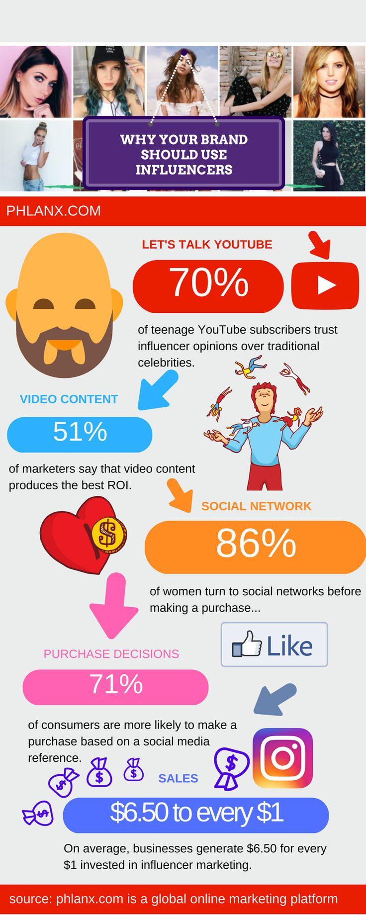 Interesting stats on why social influencers elevate brands! Phlanx.com