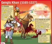 Gengis - Khan (1165 - 1227) - Le Petit Quotidien, le seul site d'information quotidienne pour les 6 - 10 ans !