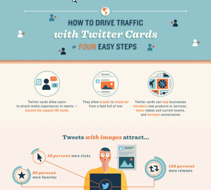 How to use Twitter Cards infographic. (Source: SurePayroll)