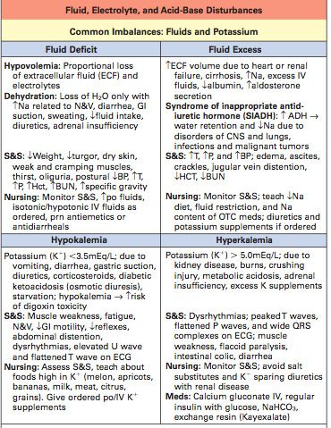 24nurse — Cheat sheet on fluid and electrolyte balance &...