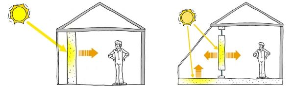 Trombe Wall and Attached Sunspace | Sustainability Workshop