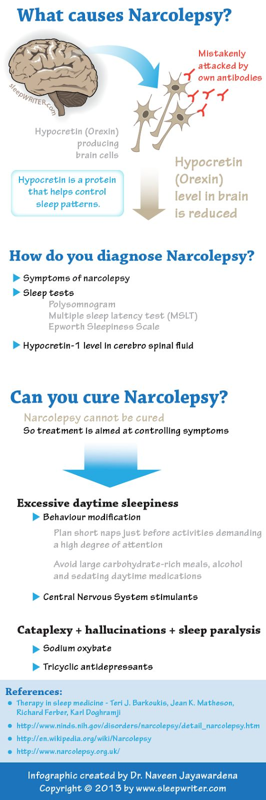 Narcolepsy Sleep Disorders | ... narcolepsy physiology sleep disorder email this blogthis share to
