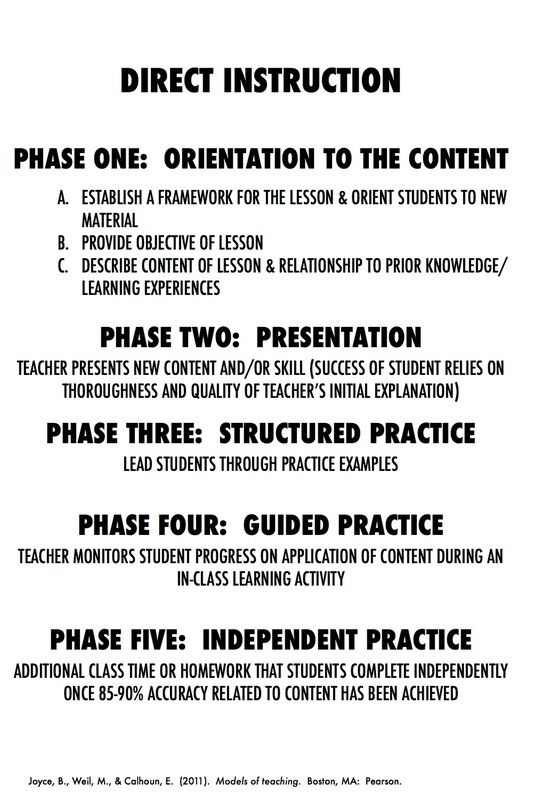 direct instruction model essay High school english lesson plan: analyzing essays  includes some examples  of explicit instruction and modeling, guided practice, and independent practice.