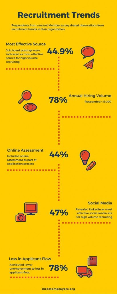 Best Recruitment Marketing Trends  Data Images On