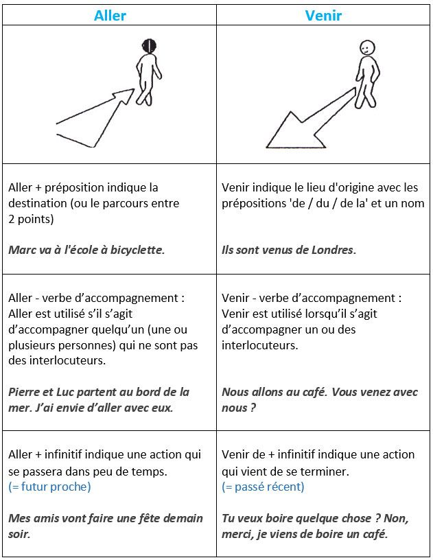 Les difficultés du français: la distinction entre ALLER et VENIR. - learn French,grammar,french,francais