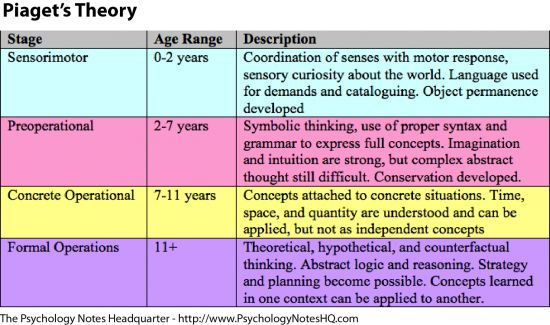 Jean Piaget's Theory of Cognitive Development Explained