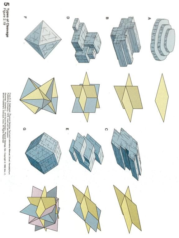 Crystal Structures of Minerals | Geology with Terry J. Boroughs: Mineralogy Diagrams