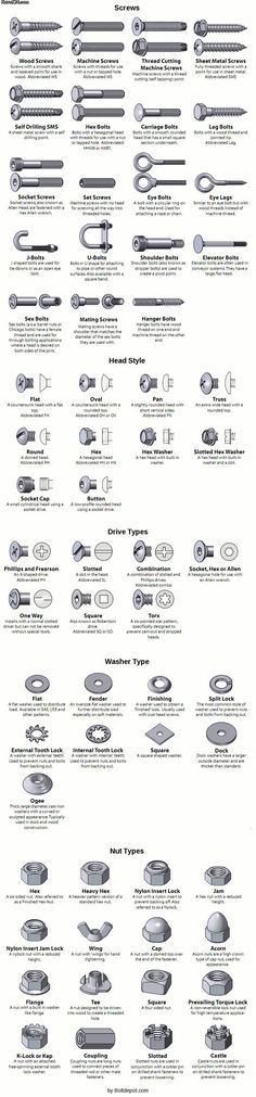 Everything you wanted to know about screws, nuts, bolts, etc. More