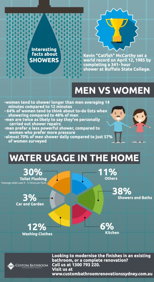 Interesting facts about Showers
