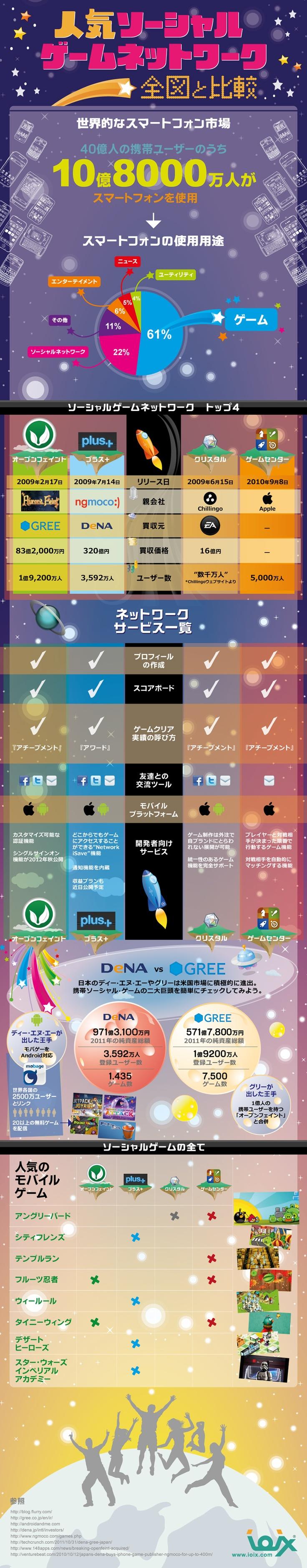 スマホのゲームネットワーク大手4社を比較したインフォグラフィック   SEO Japan