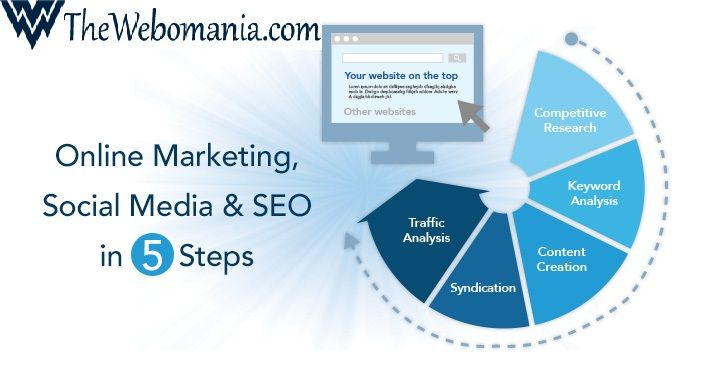 SEO is the simple activity of ensuring a website can be found in search engines for words and phrases relevant to what the site is offering. In many respects it's simply quality control for websites. Thewebomania is the best seo company in India.To know more please visit : www.thewebomania.com