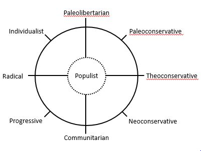 Mitchell's Eight Ways - Political spectrum - Wikipedia