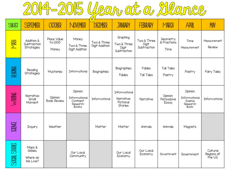 De 10 b sta id erna om curriculum planning p pinterest for Pacing calendar template for teachers