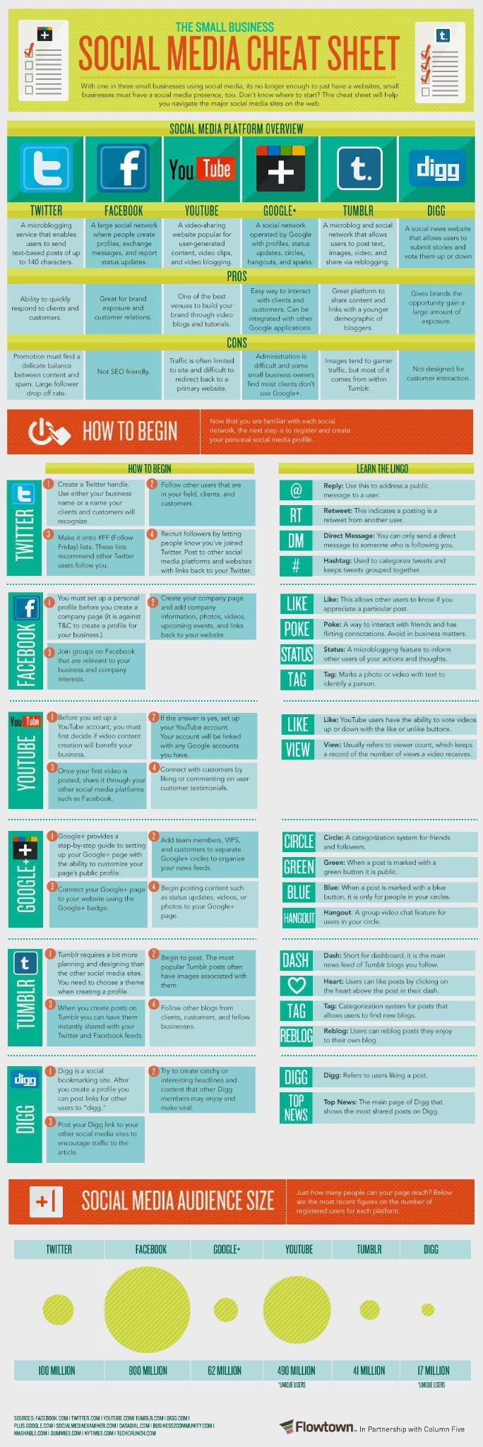 Twitter / businessvibes: Social Media Marketing:  Socia Media Cheat Sheet.