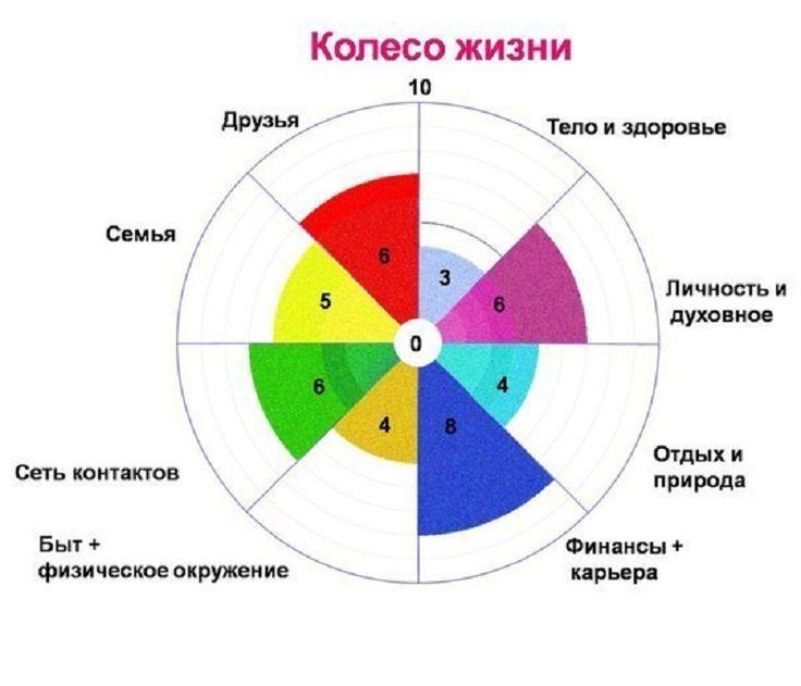 Упражнение на 1 минуту: Колесо Жизни - 23 Июня 2015 - Журнал МиллиардерЪ | Блоги