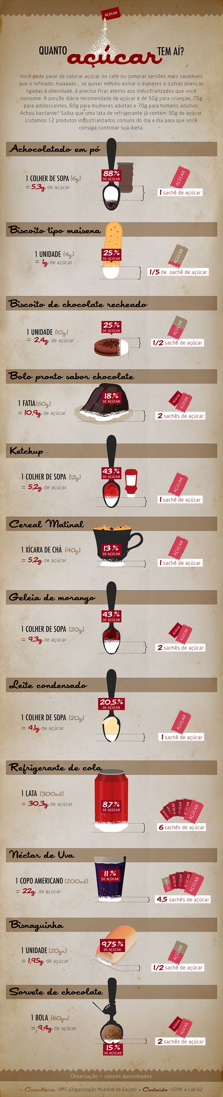 infográfico açúcar - alimentos industrializados  Quanto de açúcar tem aí?