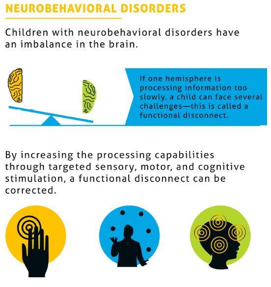 76 best images about brain balance on pinterest for Adhd and fine motor skills