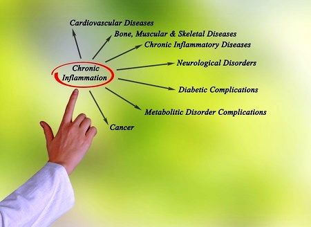 7 Steps to Eliminate Chronic Inflammation