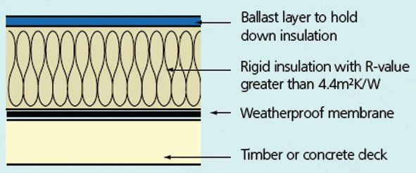 Inverted warm deck flat roof insulation puts the insulation above the waterproof membrane