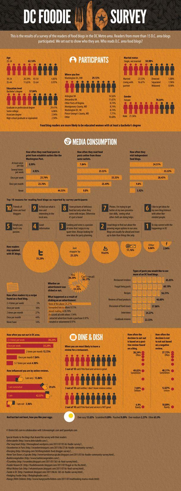 Food survey infographic