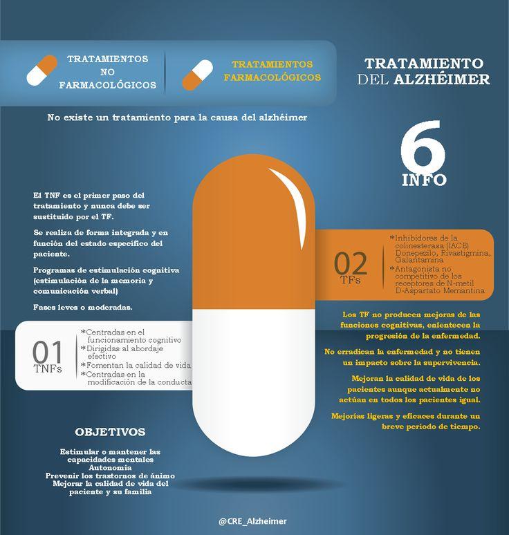Infografía tratamiento #Alzheimer