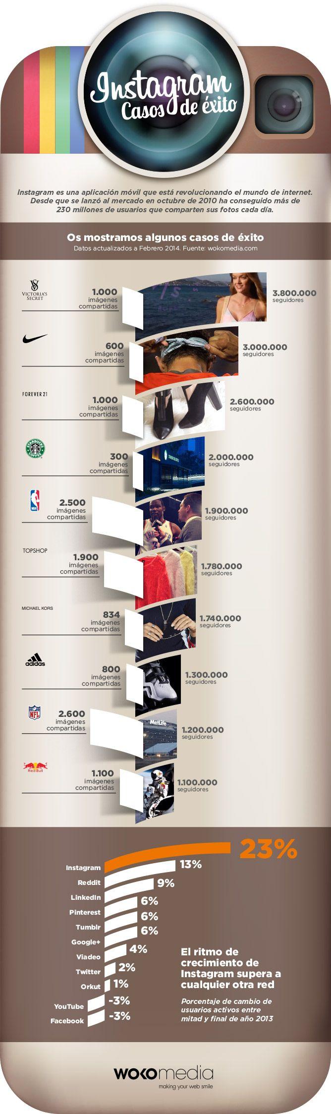 La irrupción de Instagram supuso una revolución para la fotografía móvil y ya acumula más de 230 millones los usuarios de iPhone y Android. Una plataforma con tantos millones de usuarios, llama la atención de las empresas y marcas para conectar con sus consumidores, por lo que a continuación mostramos casos de éxito a través de esta infografía.