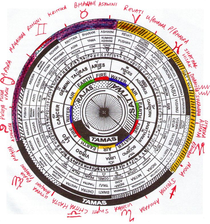 Vedic Astrology is the ancient astrology of India. It is immense, powerful and surely declarative. In addition to the familiar 12 Sun Signs (aries, Taurus, Gemini, etc) Vedic Astrology also uses a ...