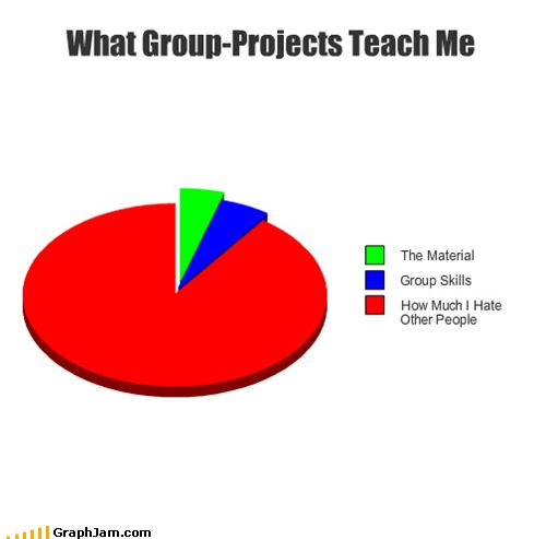 Group projects in college so were like this!Haha Yup, Group Projects Funny, Funny Answers On Tests, Group Work, Hate Group, So True, Nursing Schools, Hate People