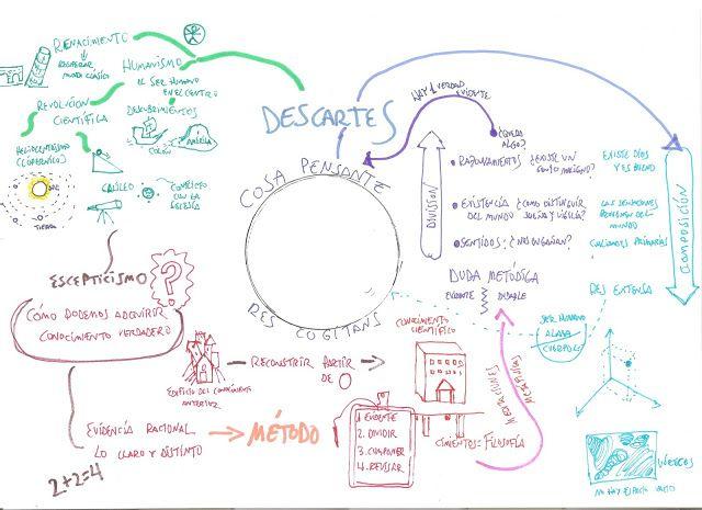 Historia de la Filosofía en CMC: Mapa mental Descartes