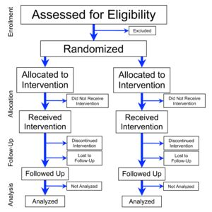"[Unit 13: Clinical Psychology on the Internet] Wikipedia- what is a ""randomized controlled trial""?"