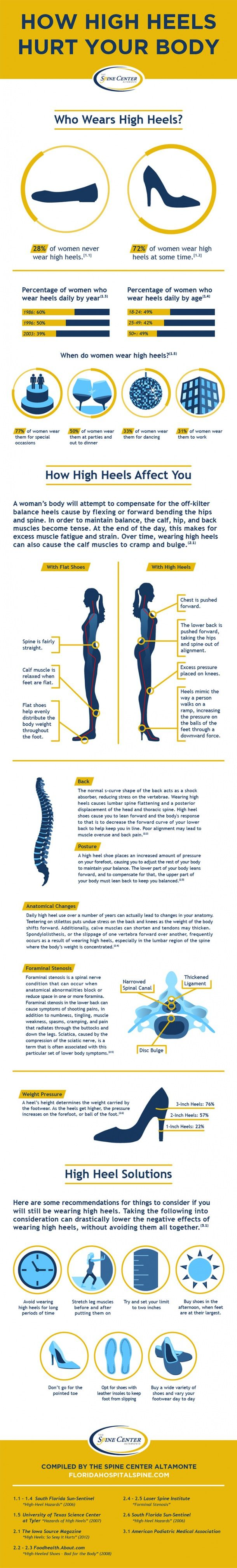 How High Heels Hurt Your Body  Good to know & remember ladies, it's fun every now and then. But I'll still wear them sparingly.