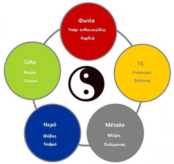 Η παραδοσιακή κινέζικη ιατρική | συμπτωματολογια | Health path