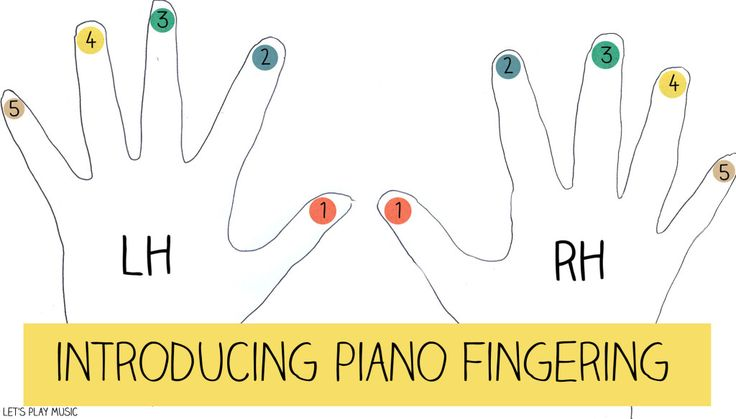 First Piano Lessons : Introducing Piano Fingering. Letsplaykidsmusic.com