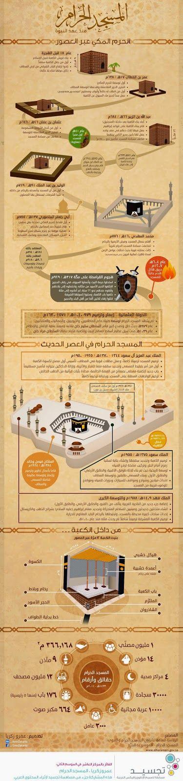 Mahalet Damana: المسجد الحرام منذ عهد النبوة انفوجرافك