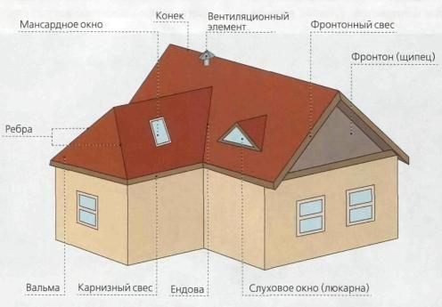 Виды стропильных систем, многоскатные и многошипцовые сложные стропильные системы, деревянные, металлические и комбинированные каркасы для зданий.