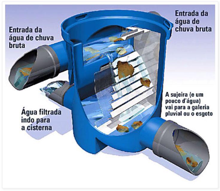 Aproveitamento de Água de Chuva / Filtro VF1 (Acquasave/3P Technik) Para pequenas áreas: cada kit atende vazão de 5,4 m³/h, cerca de 250 m² de área de captação  http://www.ecocasa.com.br/kit-filtro-vf1.asp  http://creaconstruir.blogspot.com.br/2012/05/inicial-produtos-agua-e-esgoto-ete-trat.html