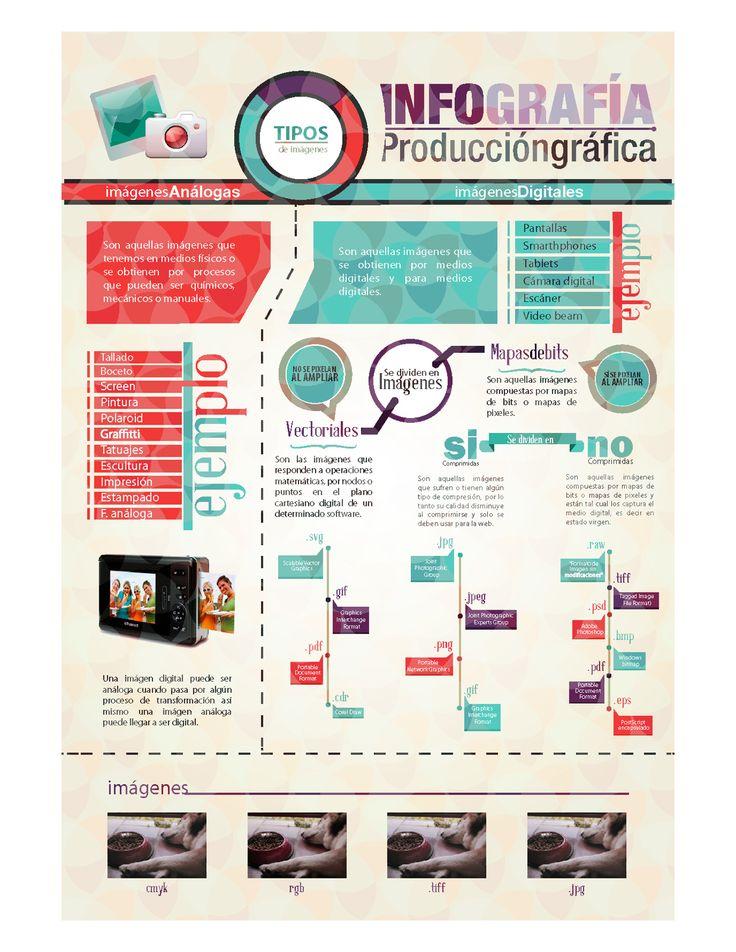 Tipos de imágenes digitales (y analógicas) #infografia #infographic #design   TICs y Formación