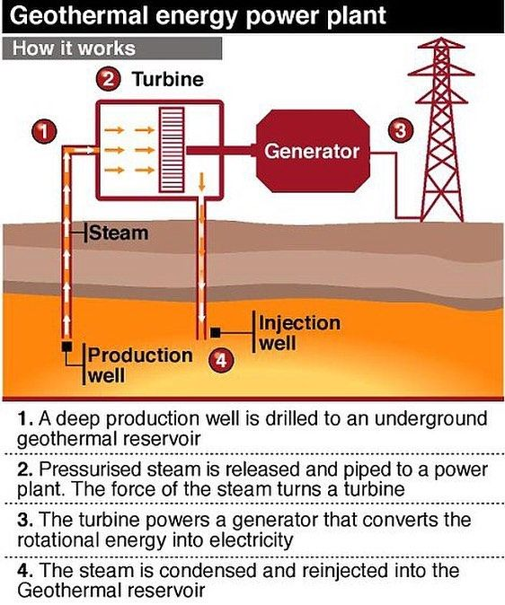 25+ unique geothermal energy ideas on pinterest | heat ... simple solar energy diagram #4