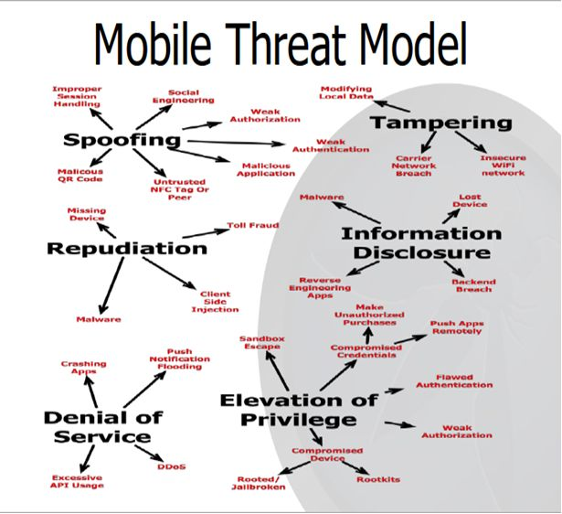 15 best Information Assurance - Threat Models images on Pinterest - security risk assessment template