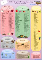 Dieta paleo - przewodnik