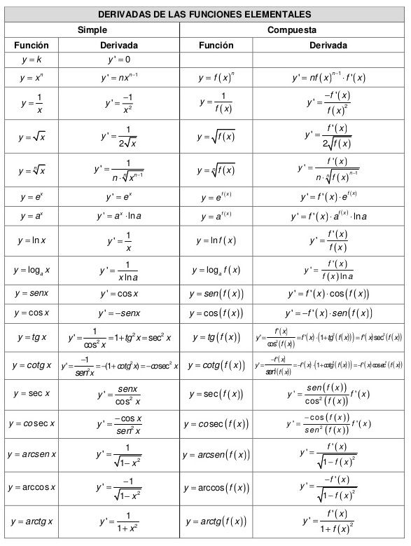 libro de derivadas resueltas pdf