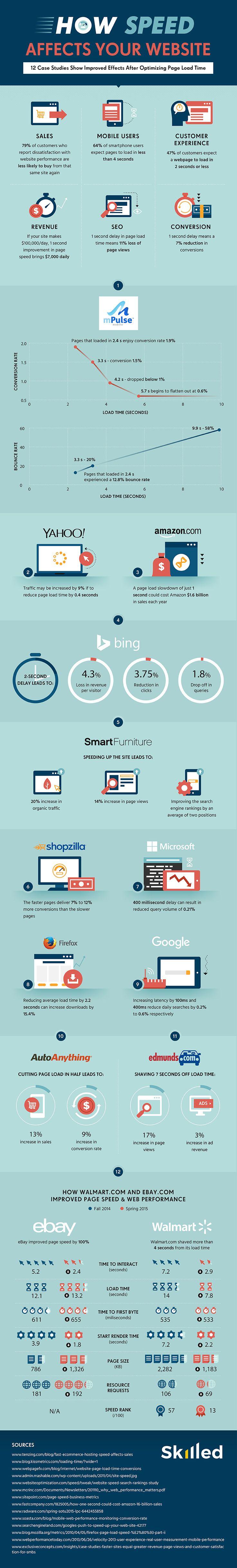 How Website Speed Affects Your Bottom Line: Optimize Web Page Load Time [Infographic]