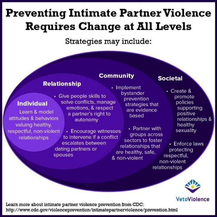 We use a four-level social-ecological model to help us understand violence and the potential benefits of prevention strategies.