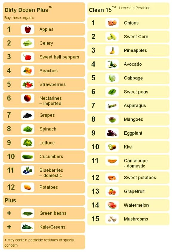 What to buy organic and what not